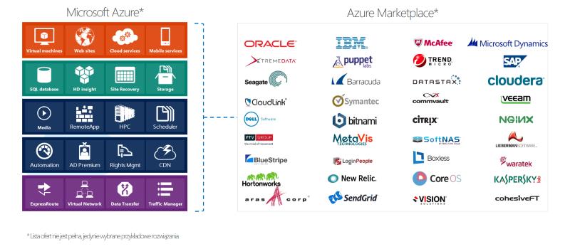 Microsoft Azure & Azure Marketplace
