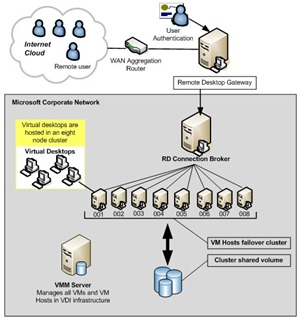 Microsoft_VDI_Solution